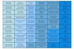 Základní testovací sada B: Alergeny a zátěže